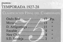 1927-28